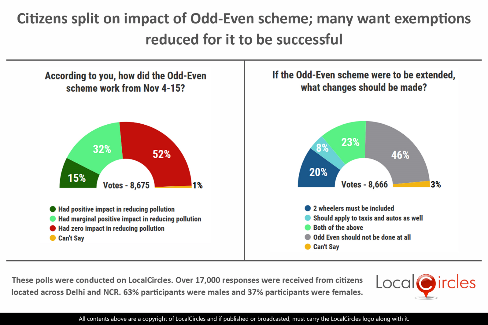 LocalCircles Poll - Citizens split on impact of Odd-Even scheme; many want exemptions reduced for it to be successful