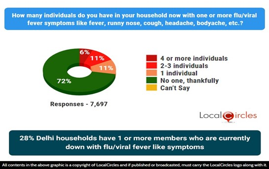 28% Delhi households have 1 or more members who are currently down with flu or viral fever like symptoms