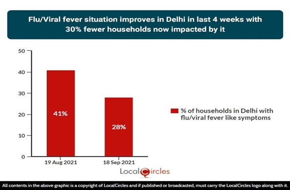 Flu/Viral fever situation improves in Delhi in last 4 weeks with 30% fewer households now impacted by it