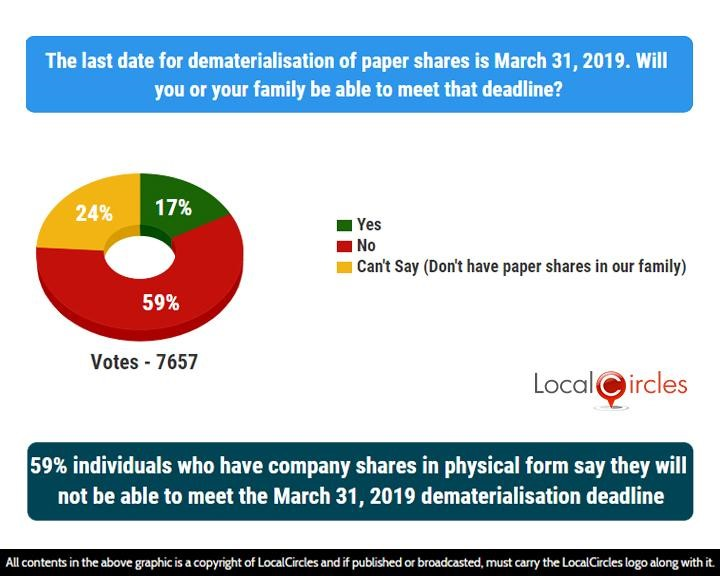 59% individuals who have company shares in physical form say they will not be able to meet the March 31, 2019 dematerialisation deadline