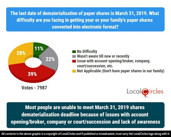 Most People are unable to meet March 31, 2019 shares dematerialisation deadline because of issues with account opening/broker, company or court/succession and lack of awareness