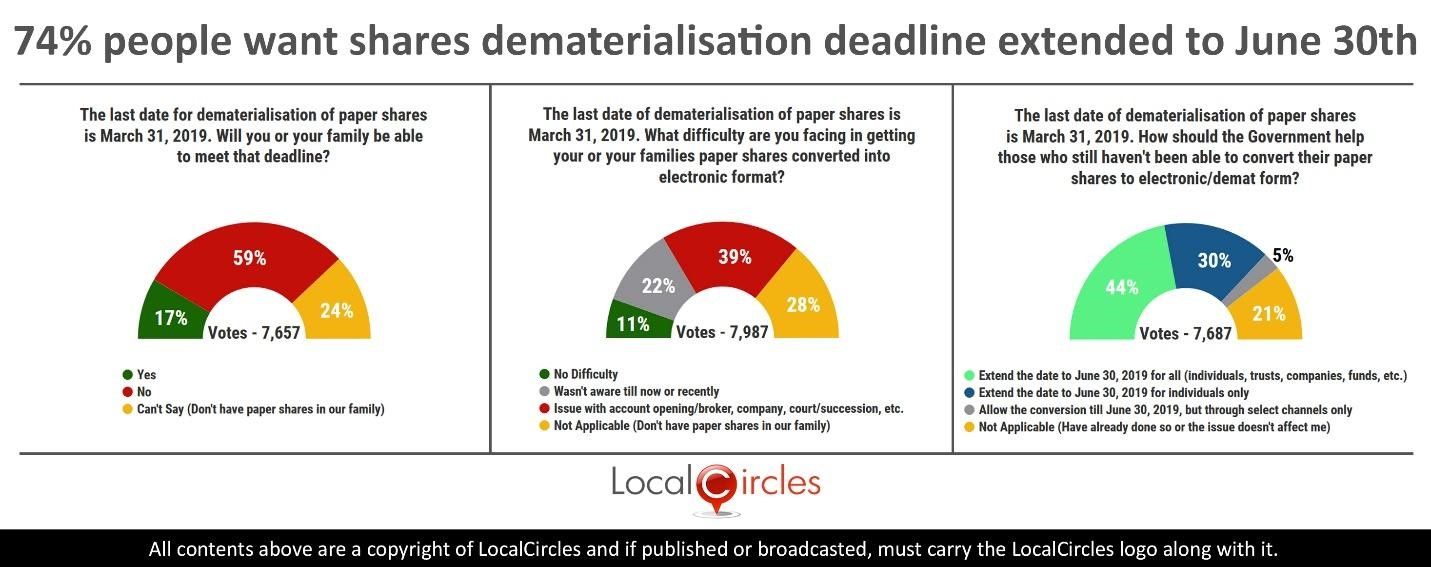 74% people want shares dematerialisation deadline extended to June 30