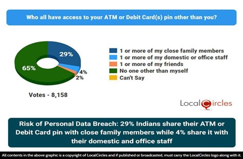 Risk of Personal Data Breach: 29% Indians share their ATM or Debit Card pin with close family members, 4% share it with their domestic and office staff