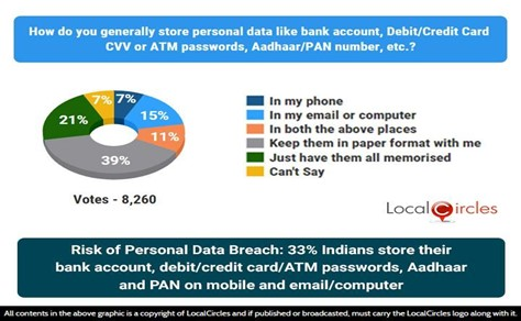 Risk of Personal Data Breach: 33% Indians store their bank account, debit/ credit card/ ATM passwords, Aadhaar and Pan numbers on mobile, computer or email