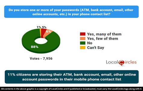 11% citizens are storing their ATM, bank account, email, other online account passwords in their mobile phone contact list