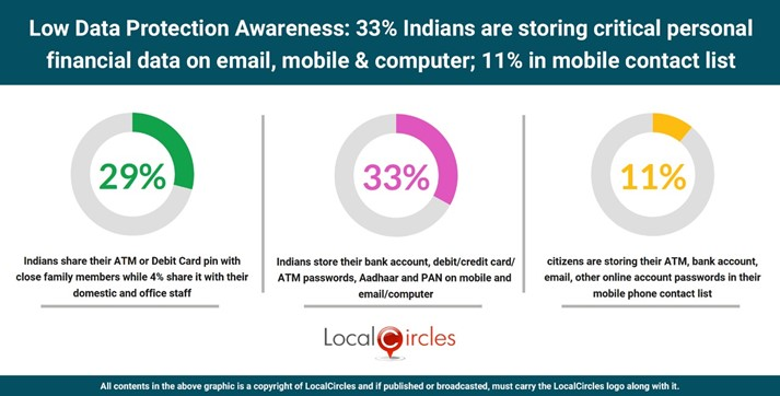 1 in 3 Indians store confidential personal information like bank account, debit/credit card, ATM Pin, Aadhaar/Pan card in mobile, computer or email; 11% even store it in their mobile phone contact list