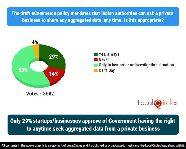 Only 29% startups/businesses approve of Government having the right to anytime seek aggregated data from a private business