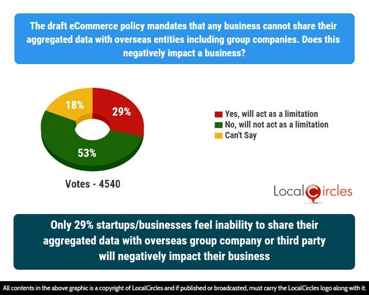 Only 29% startups/businesses feel inability to share their aggregated data with overseas group company or third party will negatively impact their business