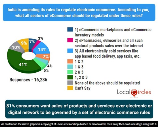 81% consumers want sales of products and services over electronic or digital network to be governed by a set of electronic commerce rules