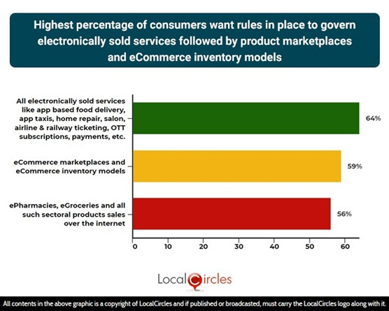 Highest percentage of consumers want rules in place to govern electronically sold services followed by product marketplaces and eCommerce inventory models