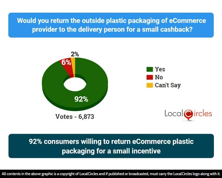 92% consumers willing to return eCommerce plastic packaging for a small incentive