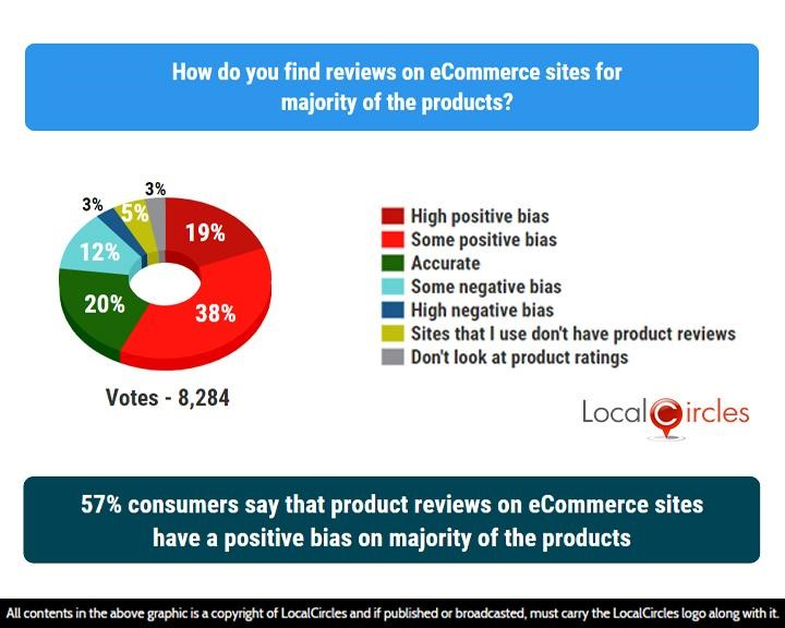 LocalCircles Poll - 57% consumers say that product reviews on eCommerce sites have a positive bias on the majority of the products
