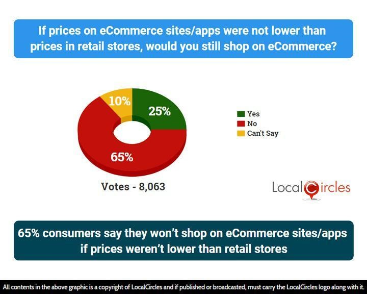 LocalCircles Poll - 65% consumers say they won't shop on eCommerce sites/apps if prices weren't lower than retail stores