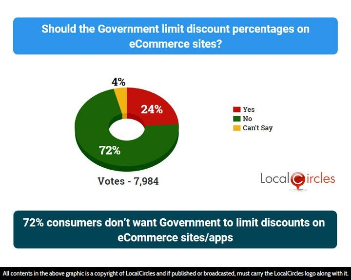 LocalCircles Poll - 72% consumers don't want Government to limit discounts on eCommerce sites/apps