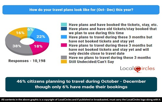 46% citizens planning to travel during October-December though only 6% have made their bookings