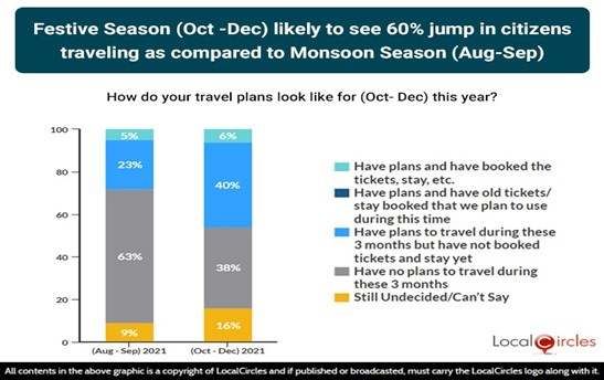 Festive Season (Oct-Dec) likely to see 60% jump in citizens travelling as compared to Monsoon Season (Aug-Sep)