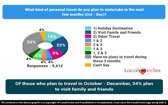 Of those who plan to travel in October-December, 34% plan to visit family and friends