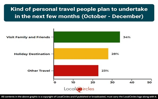 Kind of personal travel people plan to undertake in the next few months (October - December)