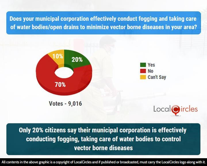 Only 20% citizens say their municipal corporation is effectively conducting fogging, taking care of water bodies to control vector borne diseases