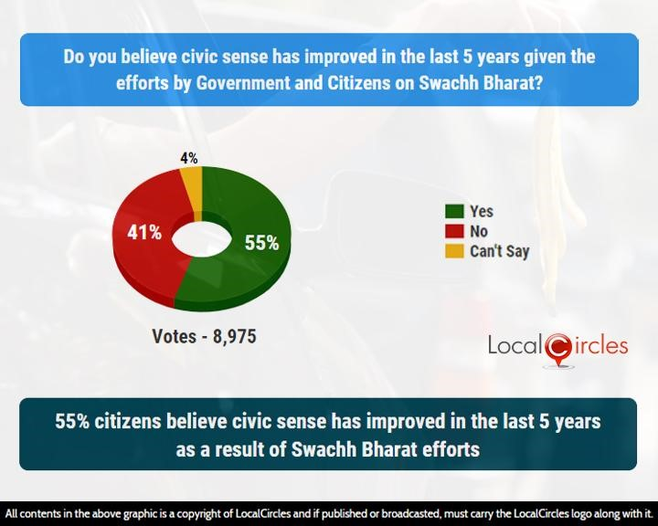 55% citizens believe civic sense has improved in the last 5 years as a result of Swachh Bharat efforts