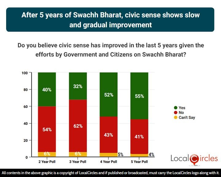 After 5 years of Swachh Bharat, civic sense shows slow and gradual improvement
