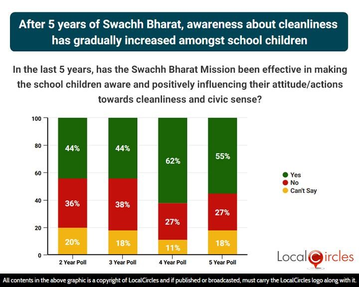 After 5 years of Swachh Bharat, awareness about cleanliness has gradually increased amongst school children