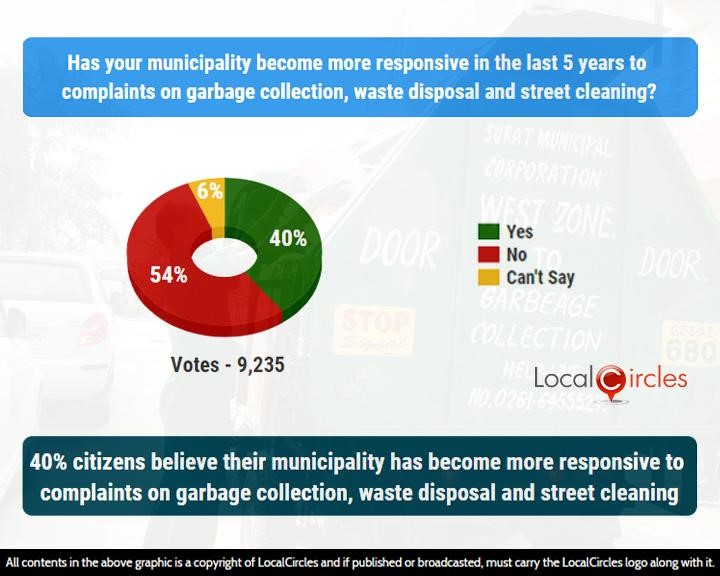 40% citizens believe their municipality has become more responsive to complaints on garbage collection, waste disposal and street cleaning