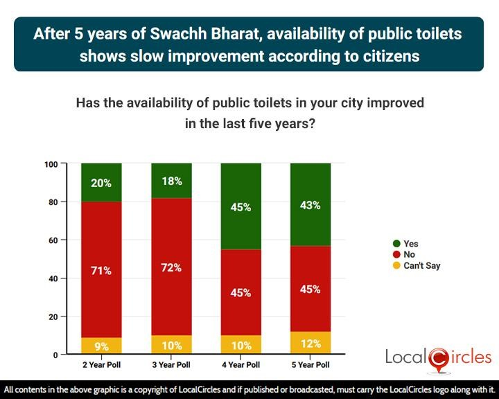 After 5 years of Swachh Bharat, availability of public toilets shows slow improvement according to citizens