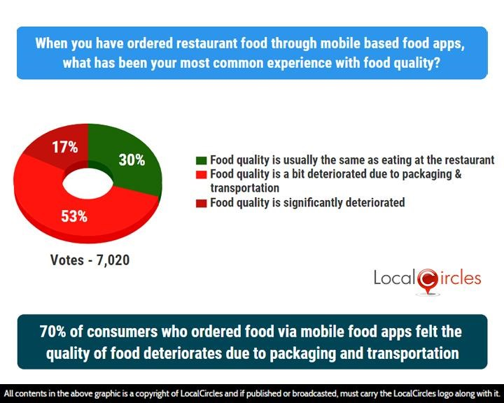 70% of consumers who ordered food via mobile food apps felt the quality of food deteriorates due to packaging and transportation