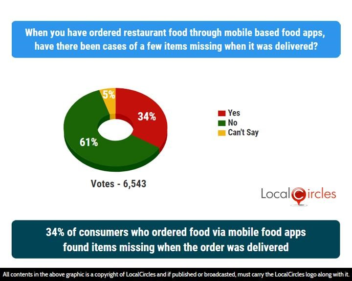 34% of consumers who ordered food via mobile food apps found items missing when the order was delivered