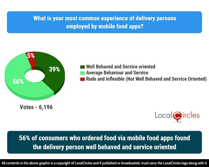 56% of consumers who ordered food via mobile food apps found the delivery person well behaved and service oriented