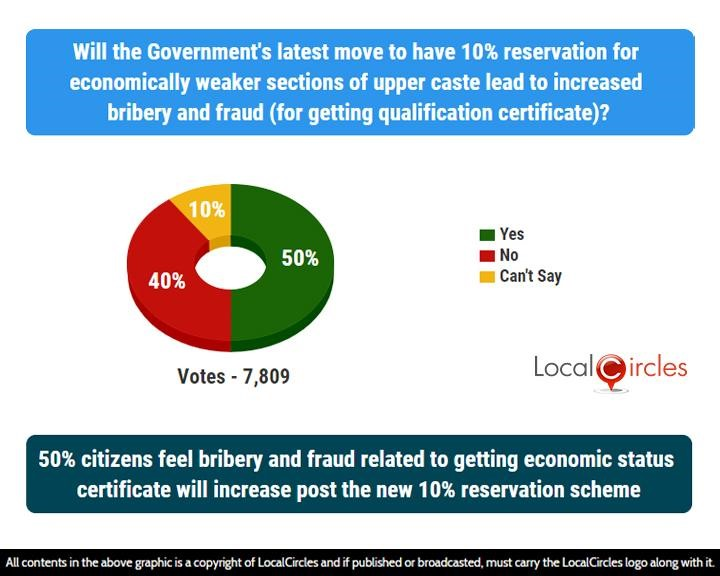 50% citizens feel bribery and fraud related to getting economic status certificate will increase post the new 10% reservation scheme