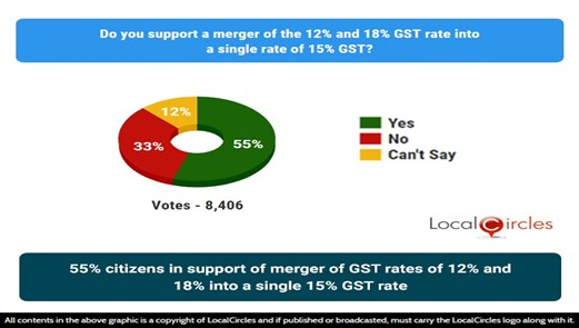 55% citizens in support of the merger of GST rates of 12% and 18% into a single 15% GST rate