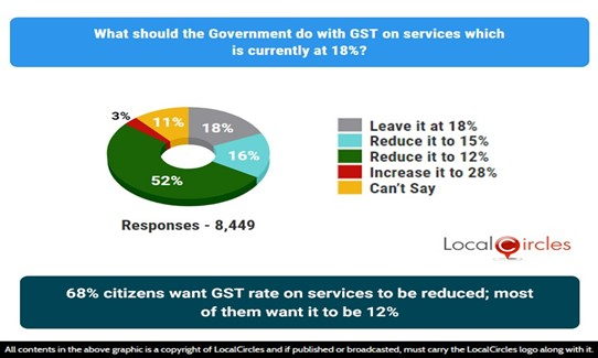 68% citizens want GST rate on services to be reduced; most want it to be 12%