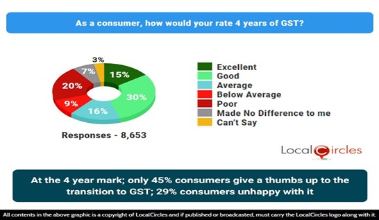 At the 4-year mark, only 45% citizens give thumbs up to the transition to GST; 29% unhappy with it