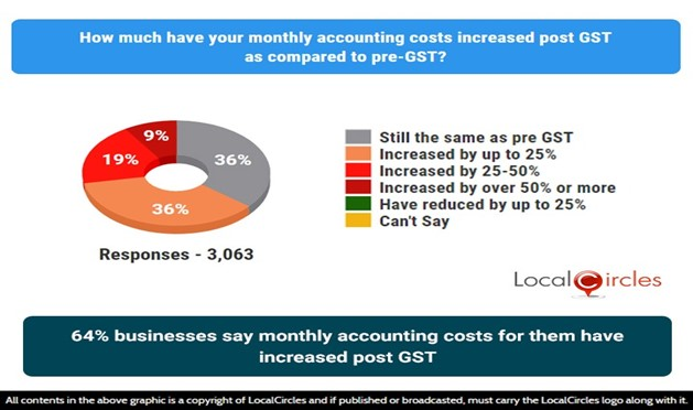 64% businesses say monthly accounting costs for them have increased post-GST