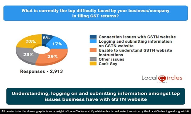 Understanding, logging on and submitting information amongst top issues business have with GSTN website