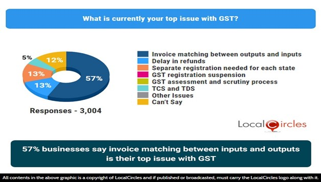 57% businesses say invoice matching between inputs and outputs is their top issue with GST