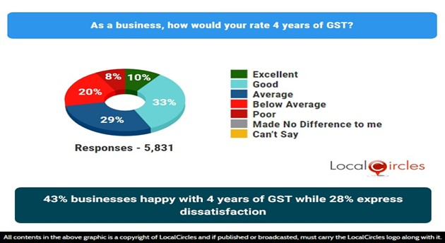 43% businesses are happy with 4 years of GST while 28% express dissatisfaction