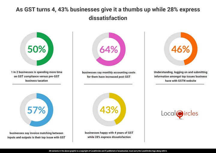 1 in 2 businesses is spending more time on GST compliance versus pre-GST business taxation
