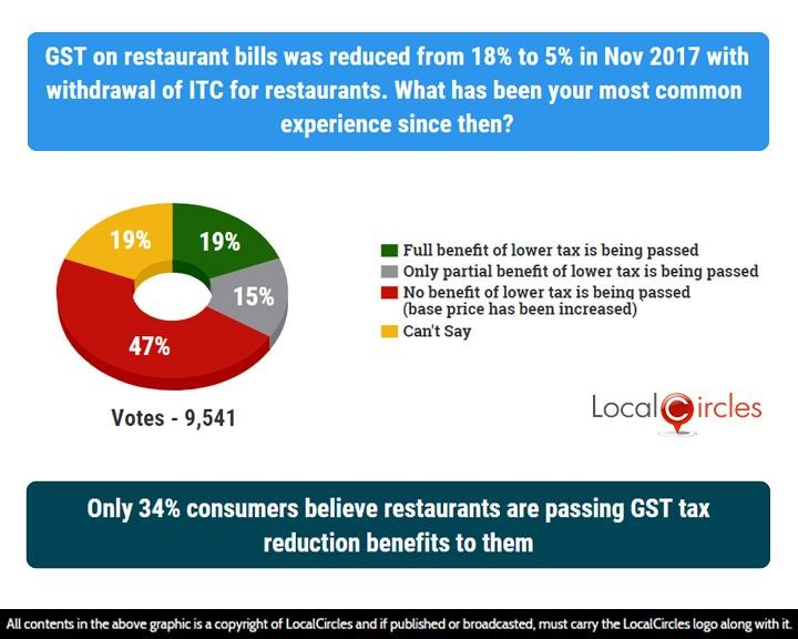 Poll graphics showing that only 34% consumers believe restaurants are passing GST tax reduction benefits to them