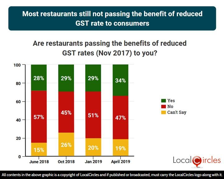 Poll graphics showing that most restaurants still not passing the benefit of reduced GST rate to consumers
