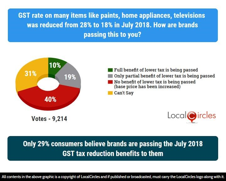 Poll graphics showing that only 29% consumers believe brands are passing the July 2018 GST tax reduction benefits to them