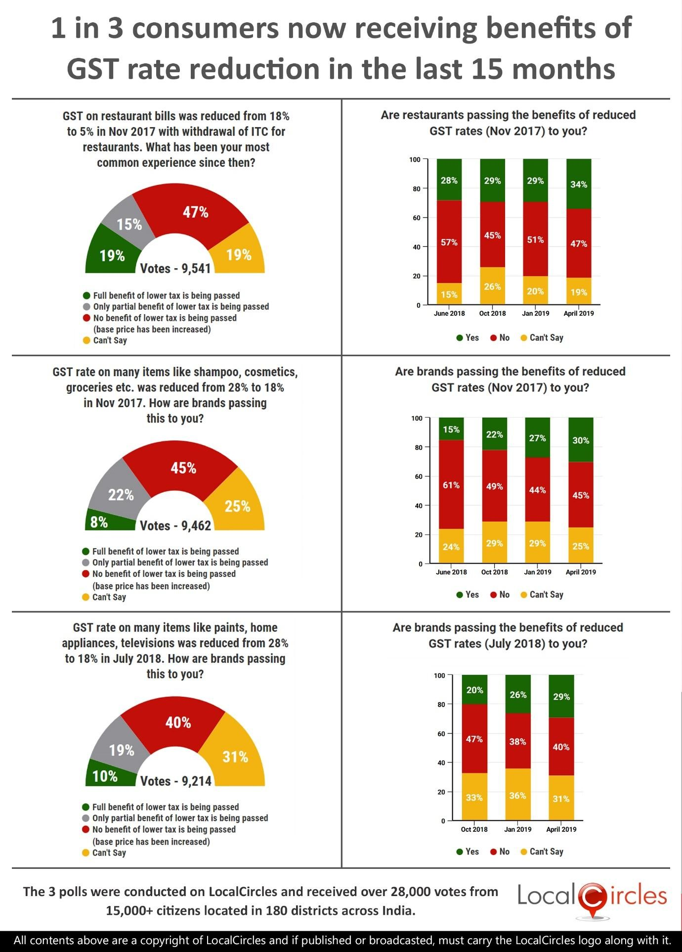 Poll Summary graphics showing that 1 in 3 consumers now receiving benefits of GST rate reduction in the last 15 months