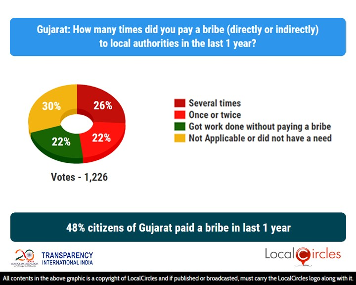 48% citizens of Gujarat paid a bribe in last 1 year