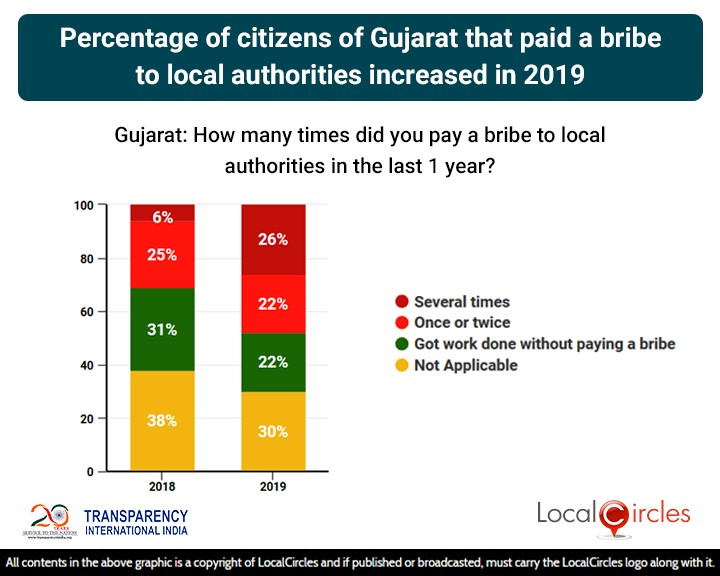 Percentage of citizens of Gujarat that paid a bribe to local authorities increased in 2019