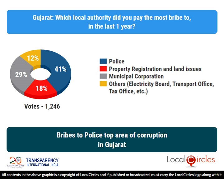 LocalCircles Poll - Bribes to Police top area of corruption in Gujarat