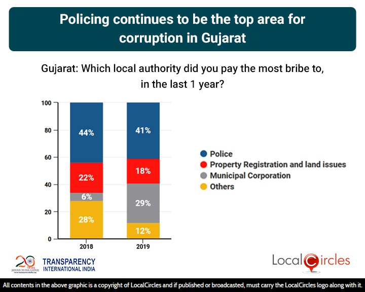 LocalCircles Poll - Policing is now the top area of corruption in Gujarat