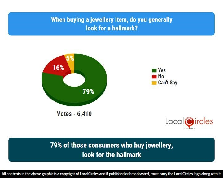 LocalCircles Poll - 79% of those consumers who buy jewellery, look for the hallmark