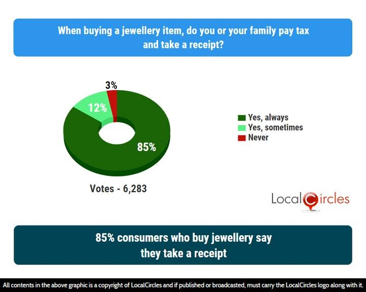 LocalCircles Poll - 85% consumers who buy jewellery say they take a receipt